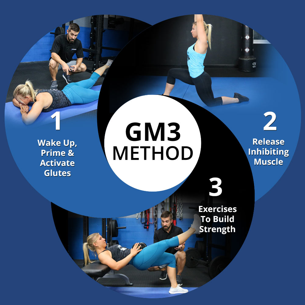 gm3 method - Unlock Your Glutes – Conversion Monster!